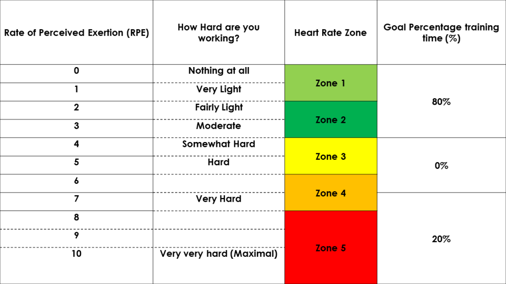 Polarized Training Zones